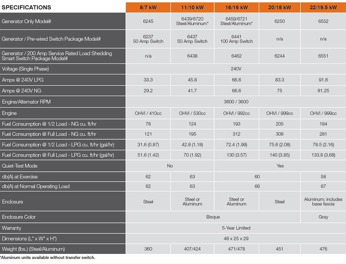 Generac Residential Generator Guardian Series 8 22kw
